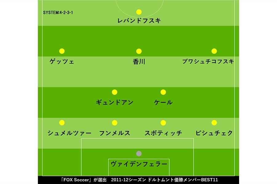 2011-12シーズン、ドルトムント優勝メンバーBEST11