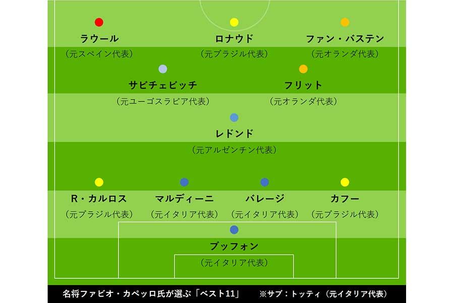 カペッロ氏が選ぶ「ベスト11」【写真:Football ZONE web】
