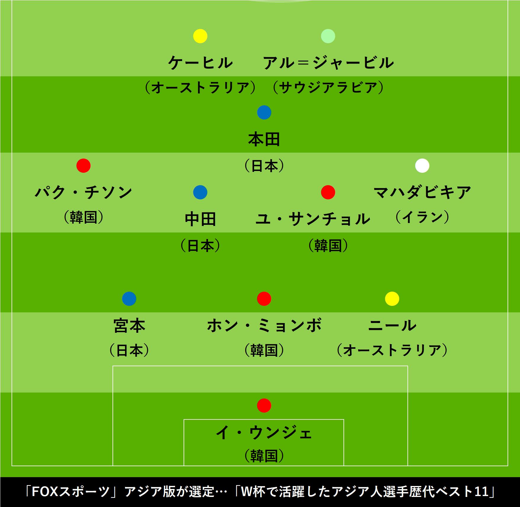 「FOXスポーツ」アジア版が選定「W杯で活躍したアジア人選手歴代ベスト11」【画像:Football ZONE web】