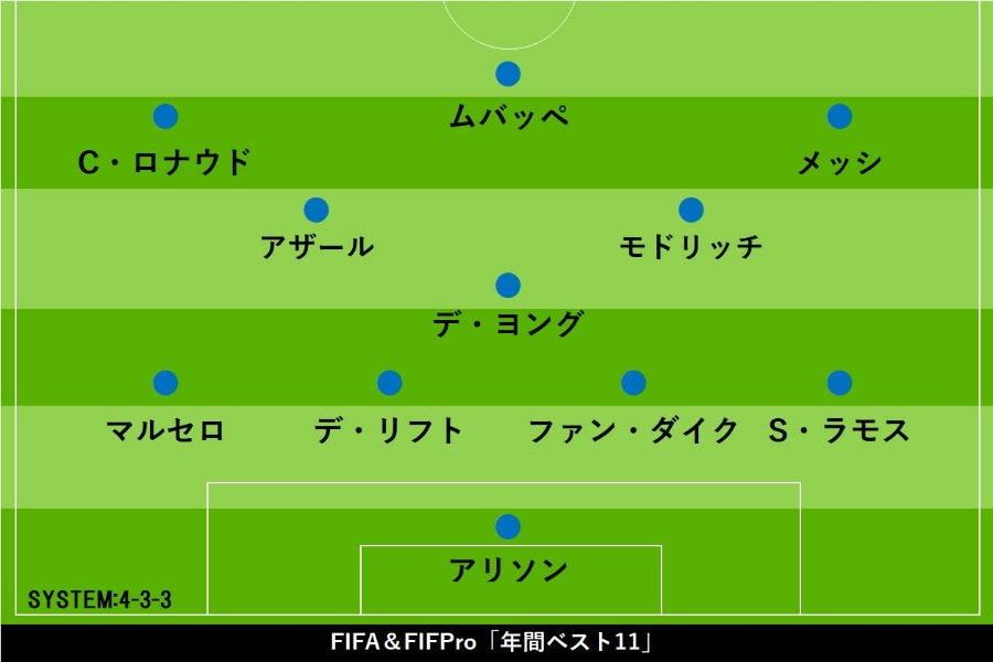 FIFA&FIFpro選出の年間ベストイレブン【写真:Football ZONE web】