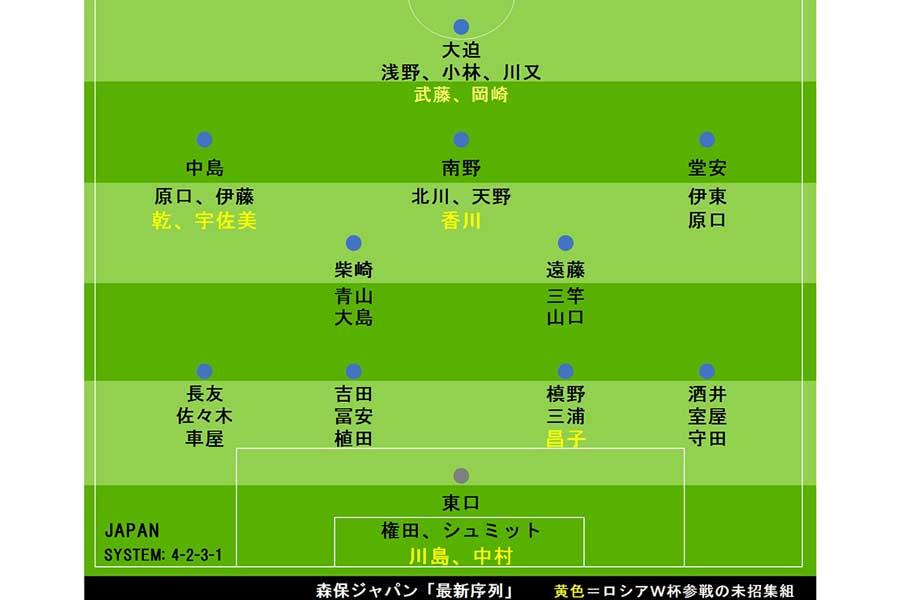 森保ジャパン・最新序列【画像:Football ZONE web】