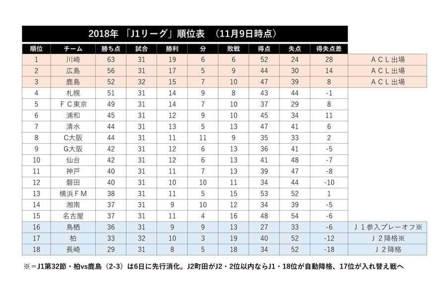J1リーグ暫定順位表【表:Football ZONE web】