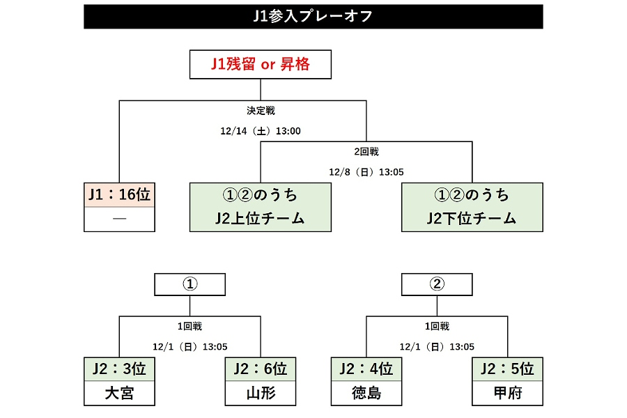 J1参入プレーオフの組み合わせ【画像:Football ZONE web】