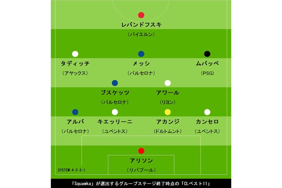 「Squawka」選出、CLグループステージ終了時点でのベスト11【画像:Football ZONE web】