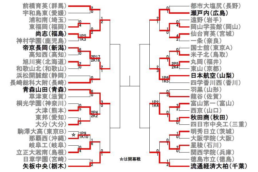 第97回全国高校サッカー選手権は、ベスト8が出揃った【画像:Football ZONE web】