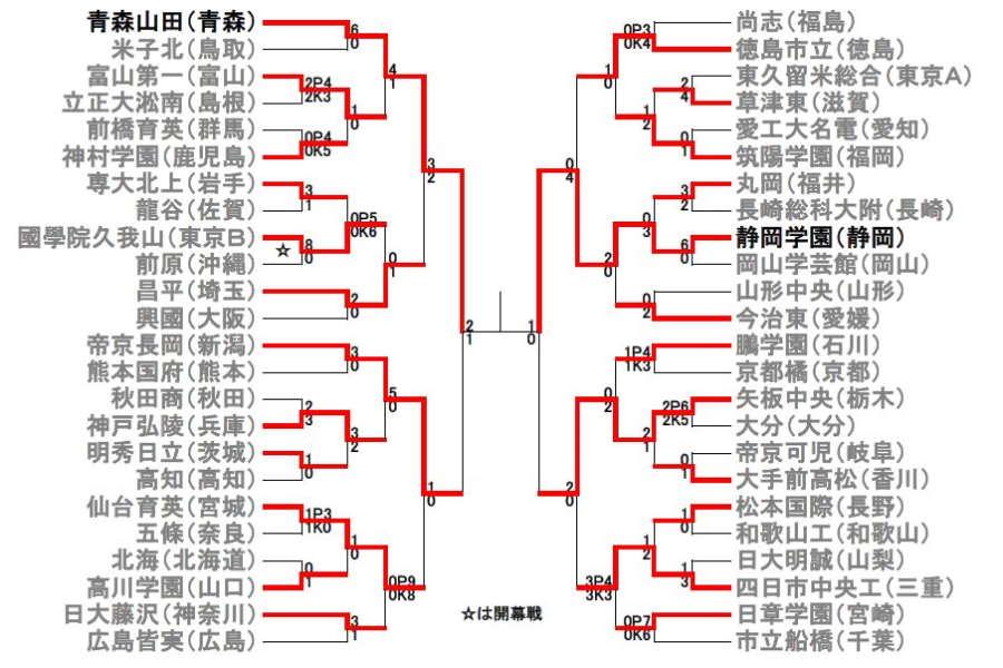 準決勝終了時点でのトーナメント表【画像:Football ZONE web】