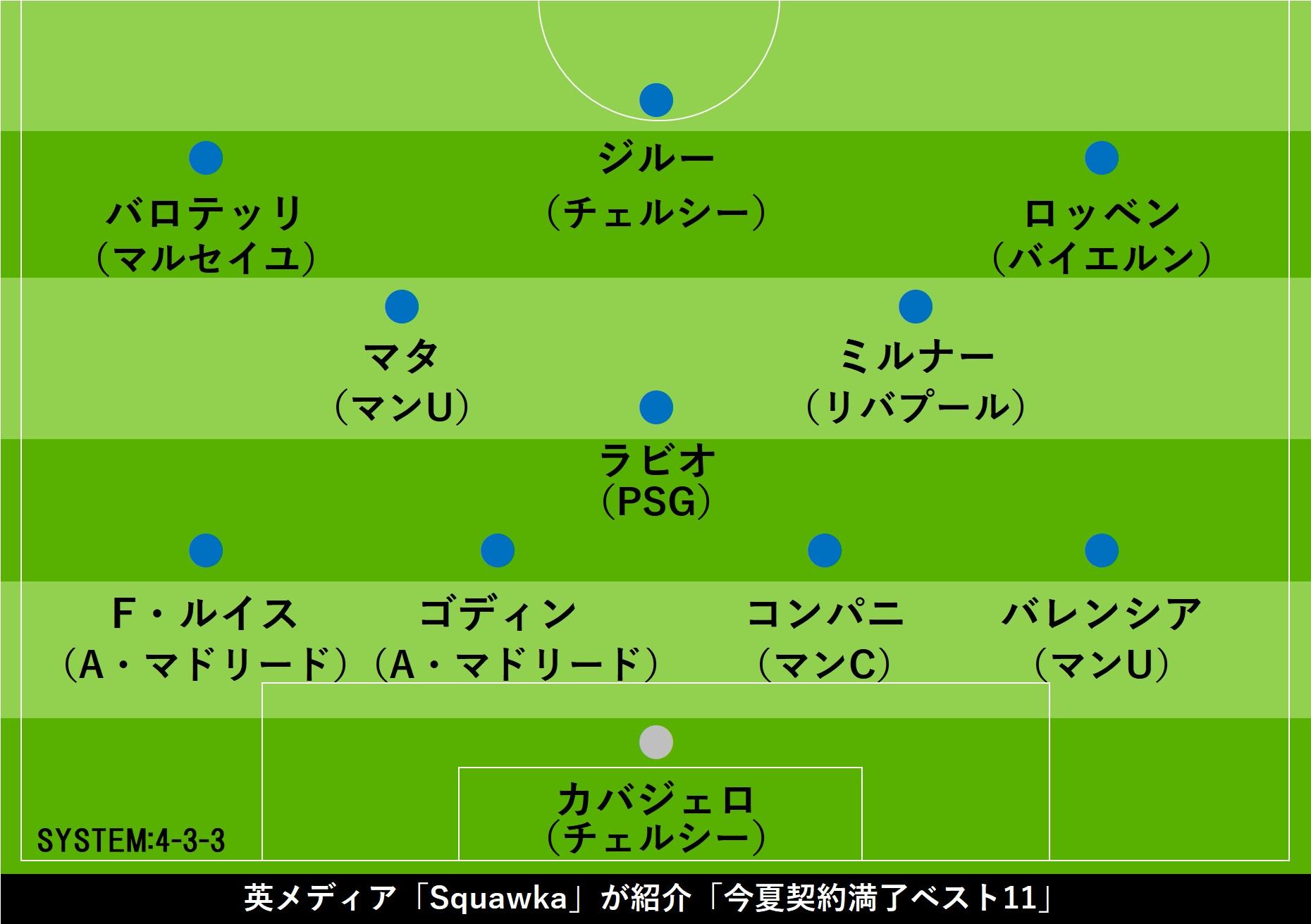 「Squawka」選出、今夏フリーになる選手ベストイレブン【画像:Football ZONE web】