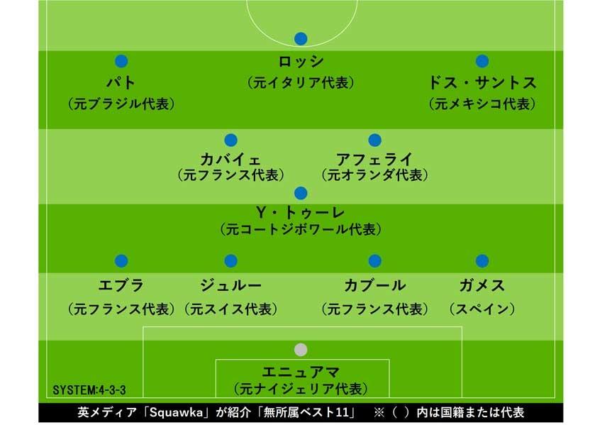 「Squawka」選出、フリーエージェント・イレブン【画像:Football ZONE web】