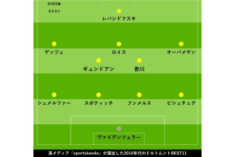 """ドルトムントの""""2010年代ベスト11""""【写真:Football ZONE web】"""