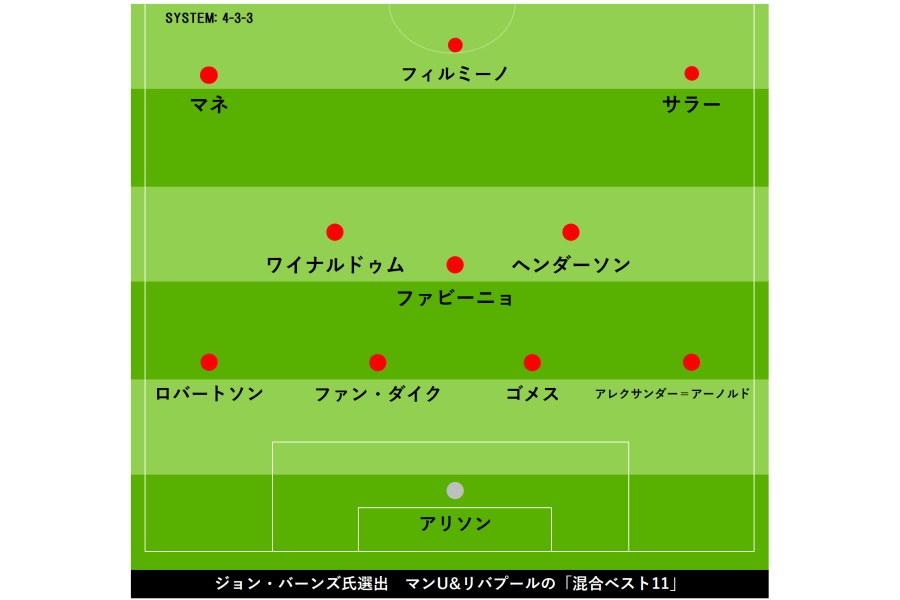 リバプールとマンUの「混合ベスト11」【画像:Football ZONE web】