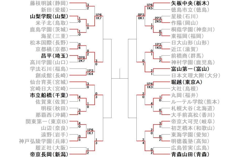 全国高校サッカー選手権3回戦の結果【画像:Football Zone web】