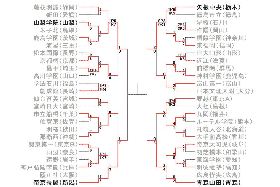 全国高校サッカー選手権準決勝の結果【画像:Football Zone web】