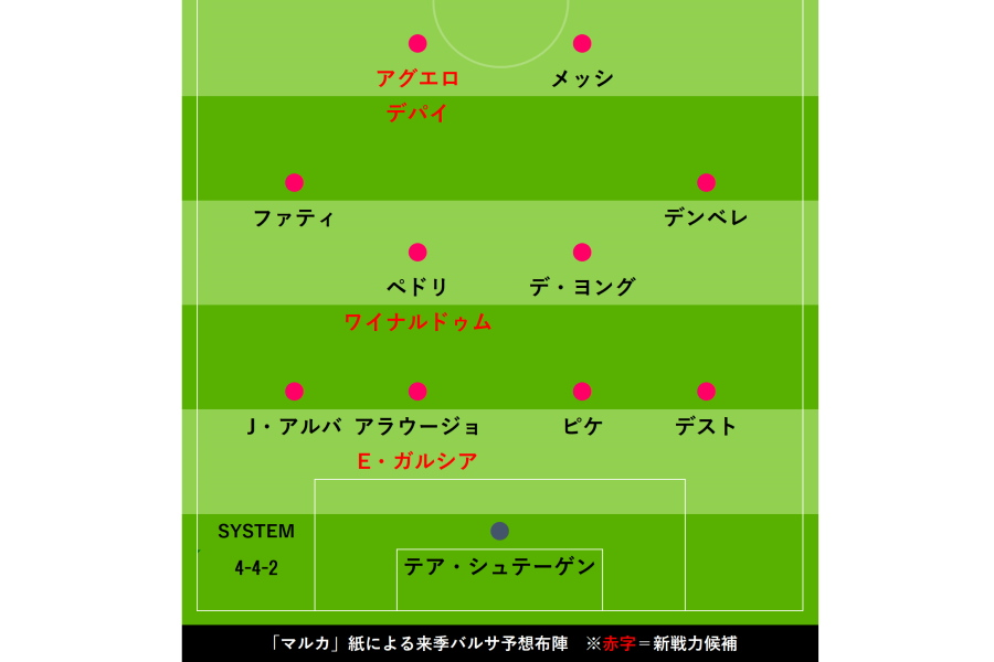 来季の予想布陣【画像:Football Zone web】