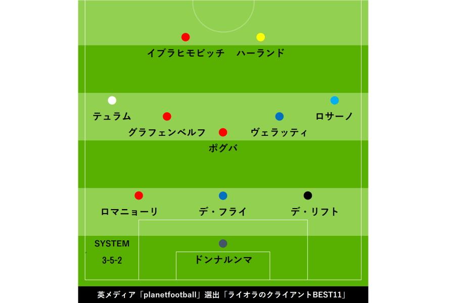 """超敏腕代理人の""""クライアントBEST11""""【画像:Football ZONE web】"""