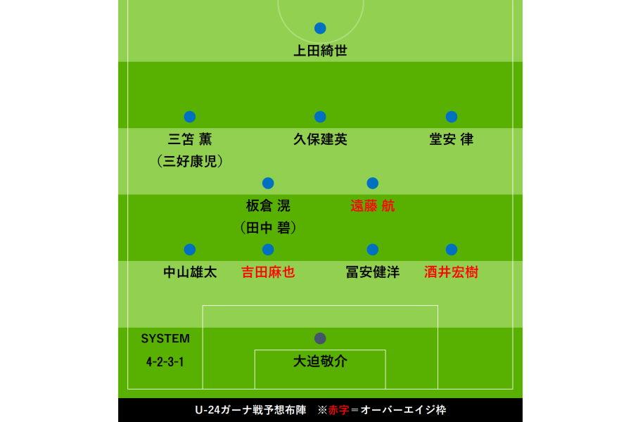 U-24ガーナ代表戦の予想スタメン【画像:Football ZONE web】