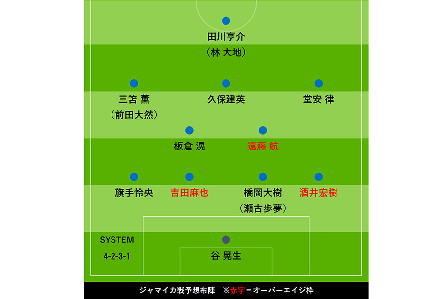 U-24日本代表のジャマイカ戦、予想布陣図【画像:Football ZONE web】