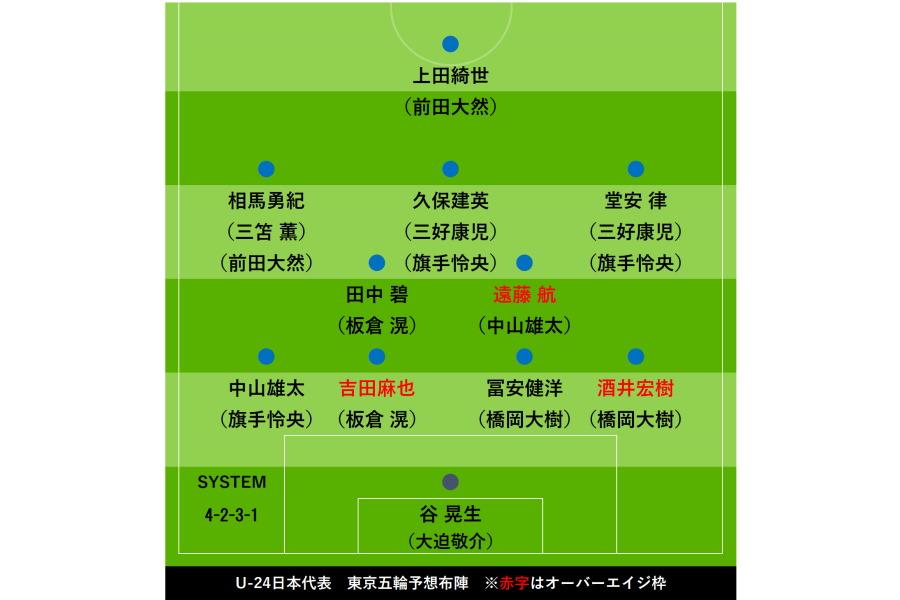 U-24日本代表、東京五輪の陣容を独自予想【画像:Football ZONE web】