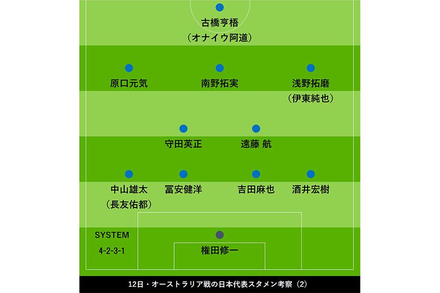 オーストラリア戦の日本代表スタメン考察【画像:Football ZONE web】