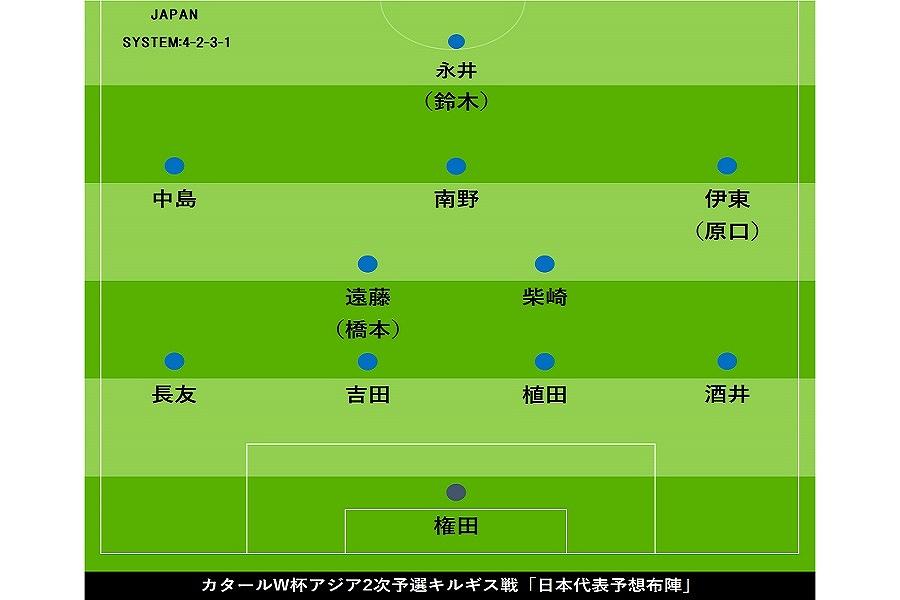 キルギス戦予想布陣【画像:Football ZONE web】