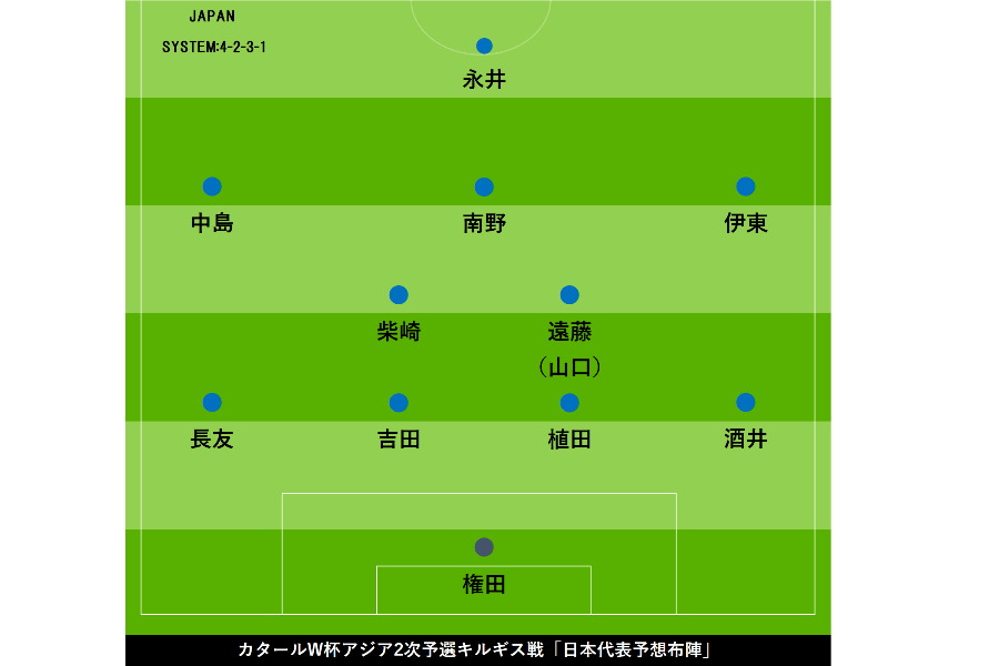 W杯予選キルギス戦「予想布陣」【写真:Football ZONE web】