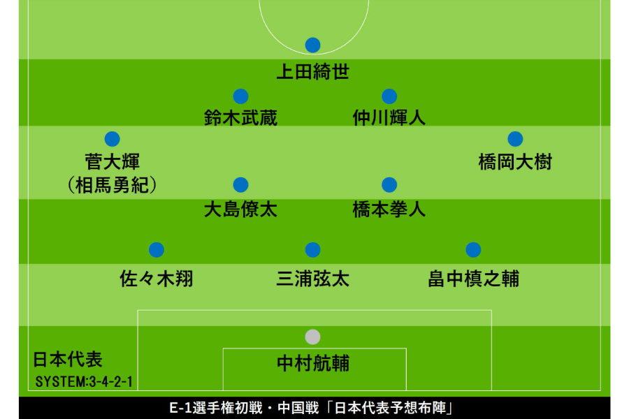 E-1初戦中国戦「予想布陣」【写真:Football ZONE web】
