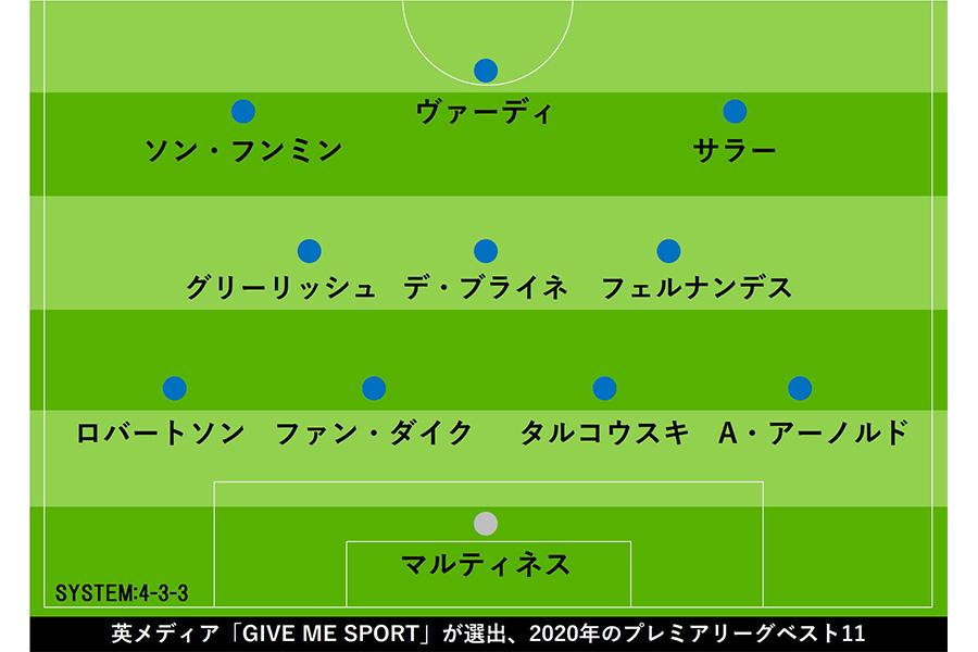 英メディア「GIVE ME SPORT」が2020年のベストイレブンを選出【画像:Football ZONE web】