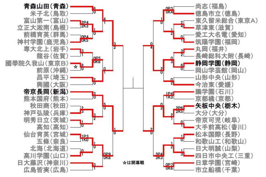 第98回全国高校サッカー選手権大会トーナメント表(20年1月5日時点)【画像:Football ZONE web】