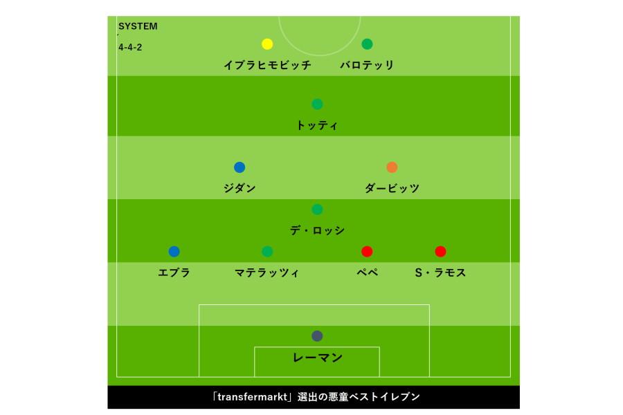 悪童ベスト11【画像:Football ZONE web】