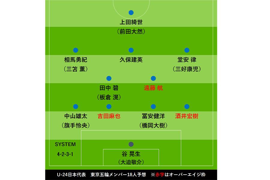 五輪代表メンバー18人を予想【画像:Football ZONE web】