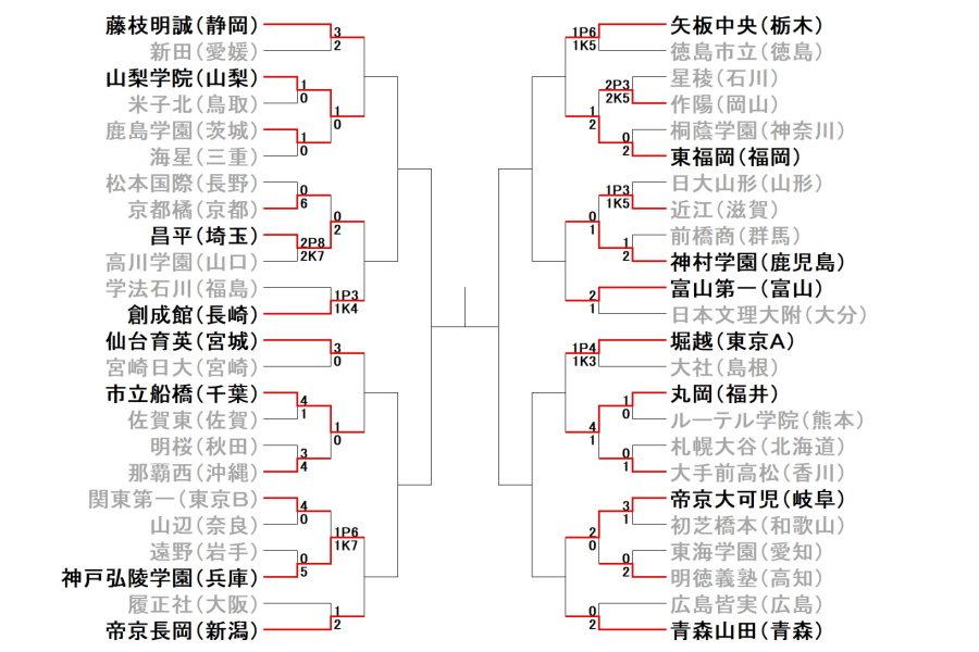 全国高校サッカー選手権2回戦の結果【画像:Football ZONE web】