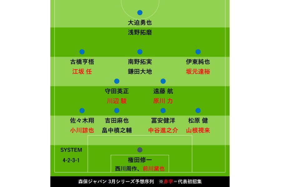 3月シリーズ「ポジション別序列」【画像:Football ZONE web】