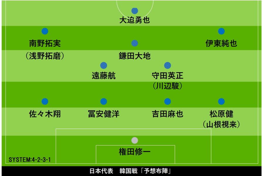 韓国戦の予想布陣【画像:Football ZONE web】