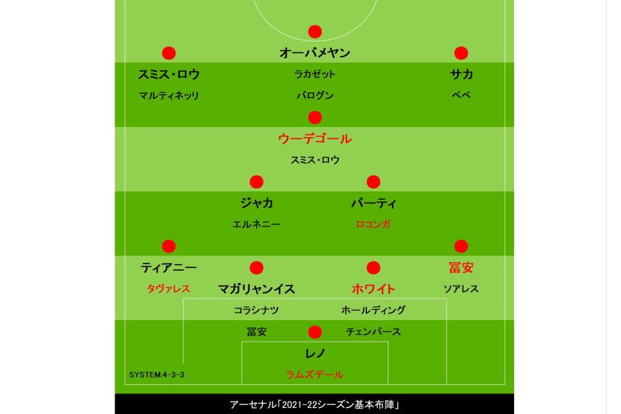 アーセナルの今季基本布陣(赤字は新加入選手)【画像:Football ZONE web】